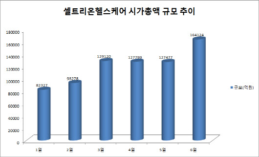 [상반기 증시]코스닥시장서 시총 가장 많이 늘어난 종목은?