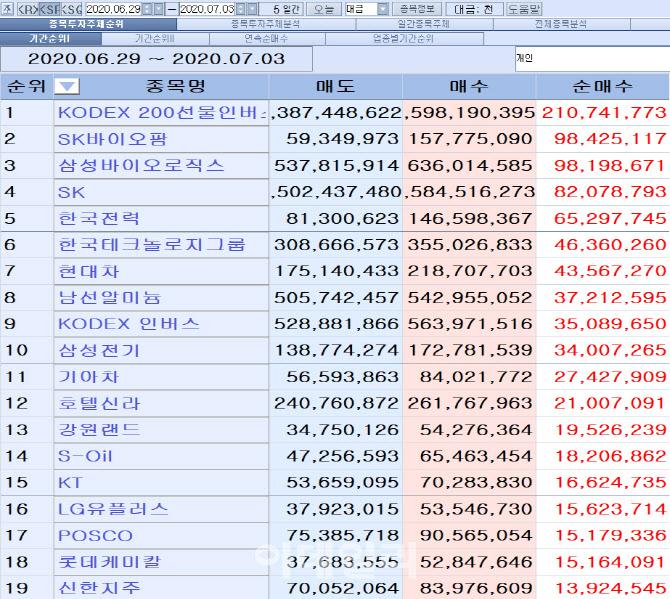 [마켓포인트]코스피 주간 개인 순매수 1위 'KODEX 200선물인버스2X'