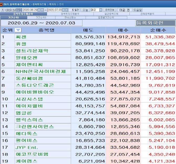 [마켓포인트]코스닥 주간 외국인 순매수 1위 '씨젠'