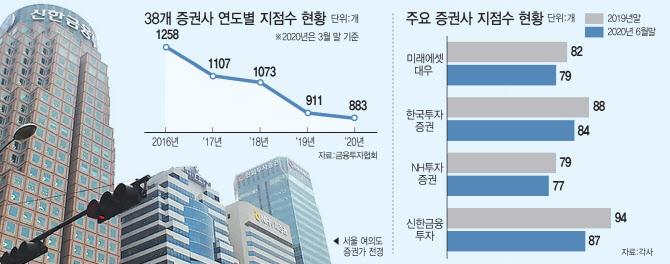 언택트로 빨라진 비대면…증권사 지점 줄이고 거점 대형화