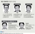 '부동산·인국공' 위기의 文대통령, 외교안보라인 교체로 승부수