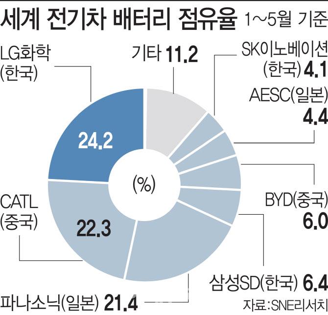 """""""더 길게 오래"""" 전기차 배터리 제패 사활 건 韓中日"""