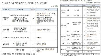 """대교협 """"서울대 지균 수능최저 완화 등 대입전형 변경 20건 승인"""""""