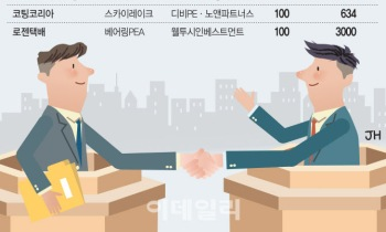 [마켓인]'서로 윈윈하자'…PEF끼리 사고파는 '세컨더리 딜' 꿈틀