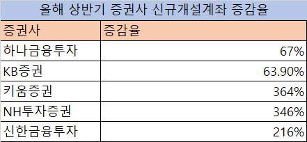 동학개미 북적였던 증시…증권사 신규 계좌 급증