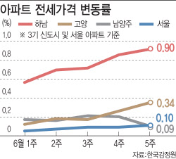 비싸서 못 살겠다…서울 세입자, 신도시로 짐싼다