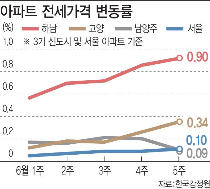 """""""비싸서 못 살겠다""""…서울 세입자, 신도시로 짐싼다"""