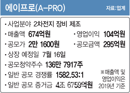 공모주 청약광풍 바통 잇나…에이프로, 최종 경쟁률 1582대 1
