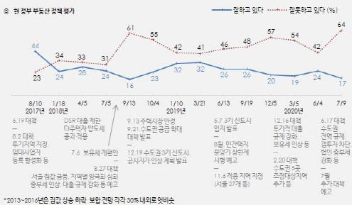 文정부 부동산정책 '못 한다' 64%…정부출범 후 최고치