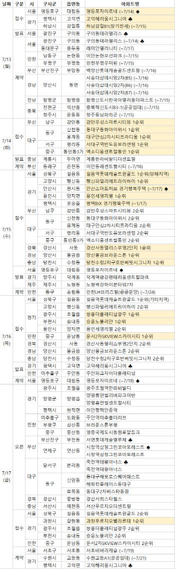 [부동산캘린더]7월3주 전국 20개단지 1만1415가구 분양