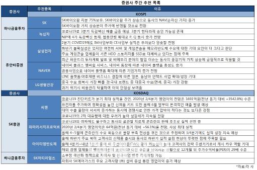 [주간추천주]코로나19 재확산 우려…씨젠·녹십자·NAVER