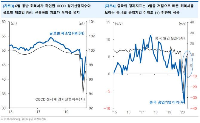 """""""경기회복세 지표서 확인…美·中 차이 뚜렷"""""""