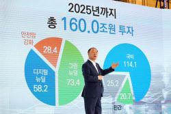 '한국판 뉴딜' 시동…160조 투자, 일자리 190만개 창출