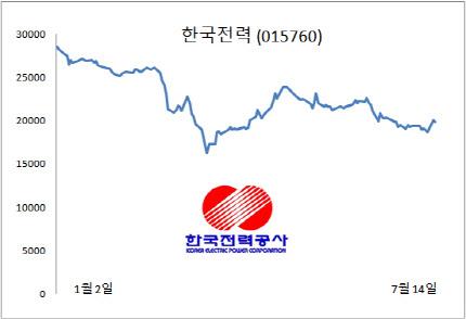 동학개미 '러브콜'에도…한국전력 주가는 묵묵부답