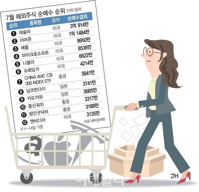 해외주식도 바이오株…동학개미 슈뢰딩거·핑안굿닥터 담았다