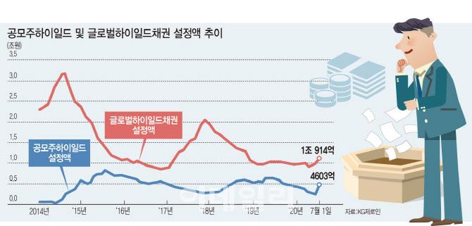 하이일드펀드 '공모주 우선배정 혜택' 연장해야