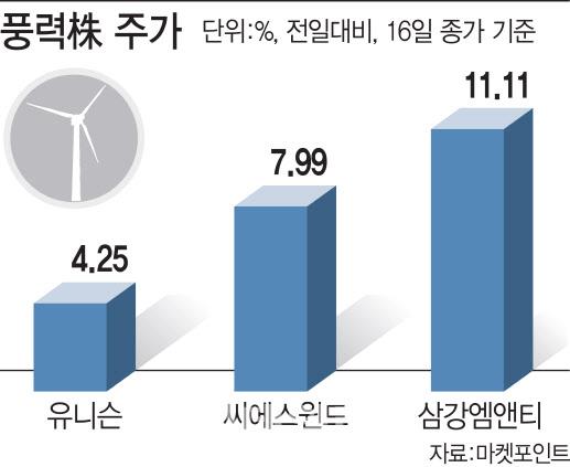 한국 넘어 EU·미국 친환경 투자…풍력株도 바람 탔네