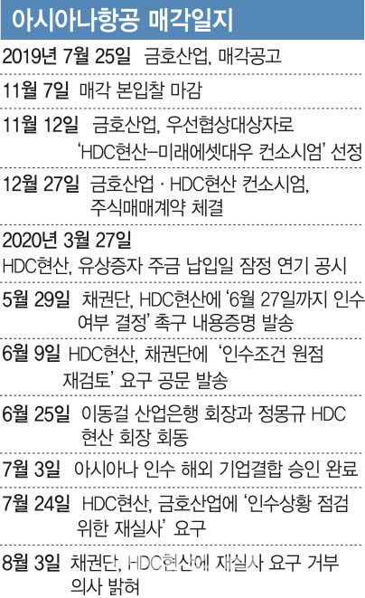 """""""계약무산 땐 모든 책임 HDC현산에""""..산은, 아시아나 매각 '플랜B' 돌입"""