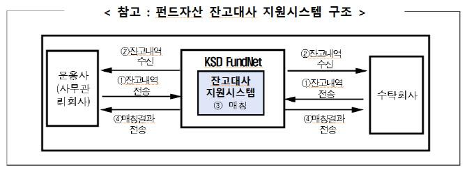 내년 상반기 사모펀드도 `펀드넷`으로 자산 정보 공유한다
