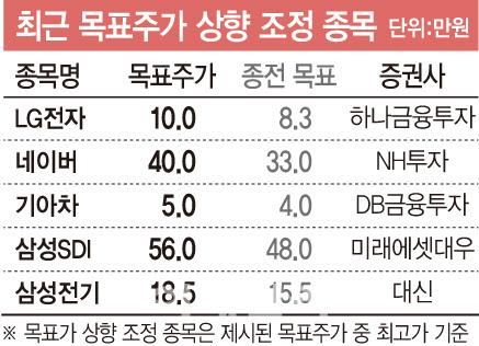훈훈한 어닝시즌…증권가 목표가 상향 줄잇는다