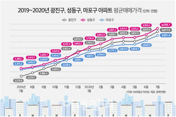 이젠 '마용성' 아닌 '광용성'…아파트값, 마포 앞질렀다