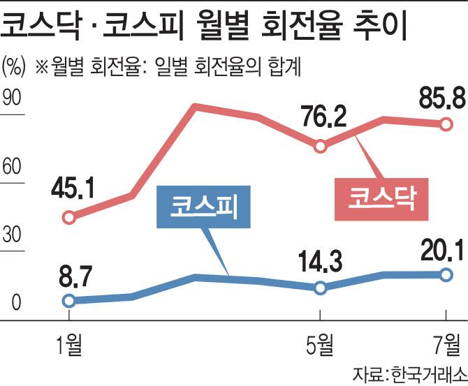 `샀다 팔았다` 단타꾼이 흔드는 시장…수익률은 '글쎄'