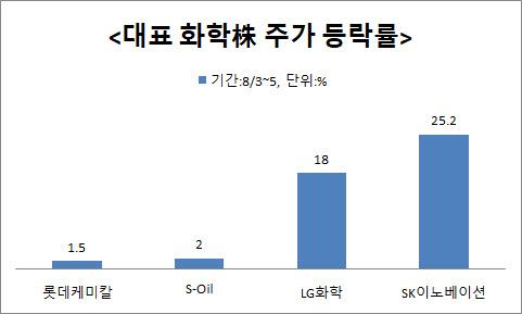 '이제는 우리도 성장株'…코스피 상승 이끄는 화학株