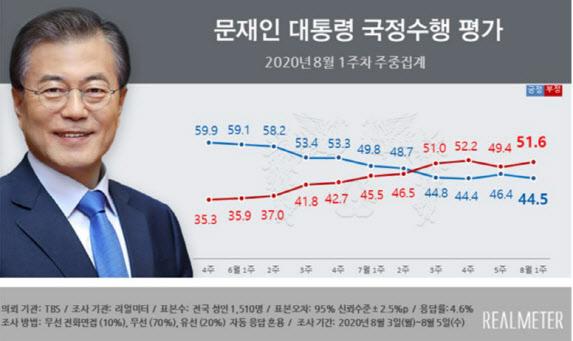文대통령 지지율 다시 하락세로…민주·통합 격차 1%포인트 내)