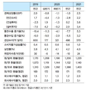 "LG경제연 ""3분기 반등뒤 4분기 다시 마이너스…올해 -1% 성장"""