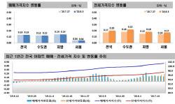 거침없는 서울 전셋값, 58주 상승…상승폭 더 커졌다