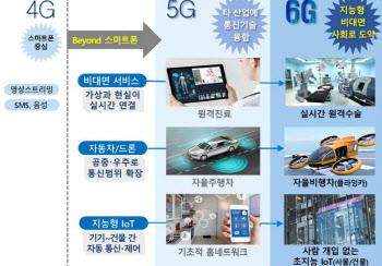 '실시간 원격수술', '플라잉카' 인프라 6G가 온다..정부 R&D 계획 확정