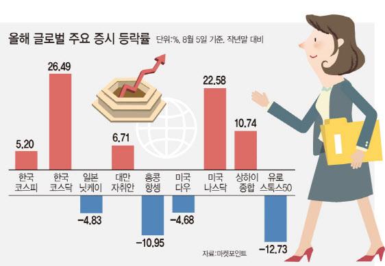 """돌고 도는 유동성…""""경기민감株 반짝해도 결국은 성장株"""""""