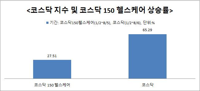 """""""실적 뒷받침, PER 높지 않아""""…바이오株 더 가나"""