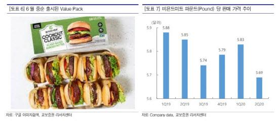 [주목!e해외주식]비욘드미트, 대체육 선도하는 美 대표 푸드테크株