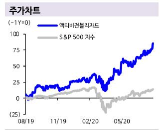 [주목!e해외주식]액티비전블리자드, 자회사 어닝서프라이즈 효과 '톡톡'