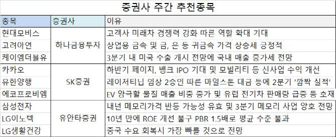 [주간추천주]전기차·언택트 등 대세 업종 계속 간다