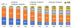 서울 4억 이하 아파트 전세비중 절반으로 뚝
