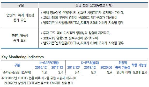 [마켓인]메가박스중앙, BBB급 추락… `부정적`전망