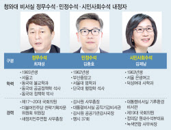 文대통령, '강남2주택' 김조원 경질성 교체…노영민 당분간 유임(종합)