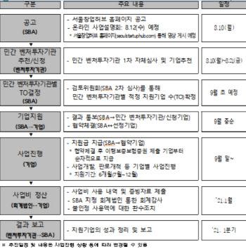 서울시, 유망 스타트업 100개사에 100억원 지원 나선다