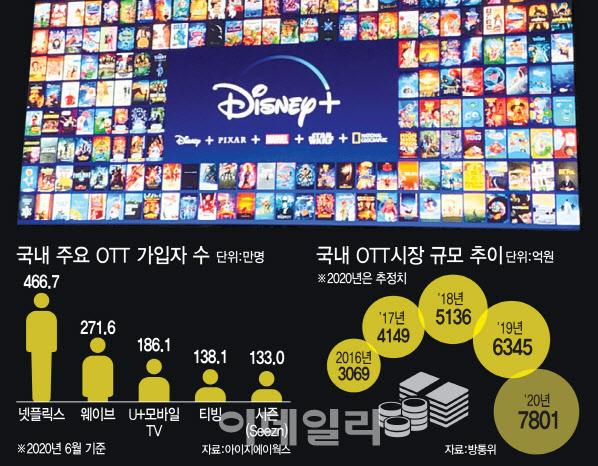 [마켓인]KT, 넷플릭스 이어 디즈니와 의기투합…불붙은 OTT 전쟁