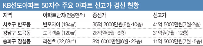 반포자이 6억 '껑충'...'똘똘한 한 채' 대장주 아파트는 신고가 행진