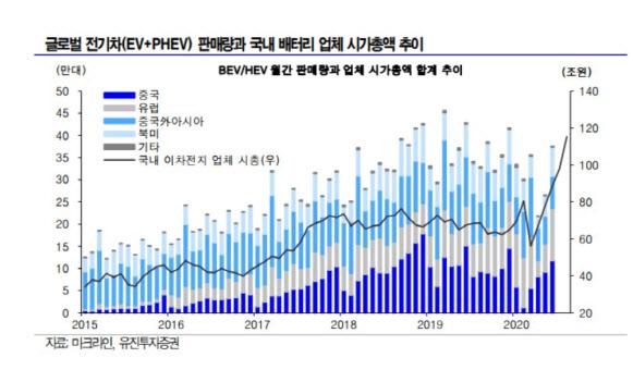 """시총 100조 넘은 2차 전지 3社…""""LG화학 90만원대 간다"""""""