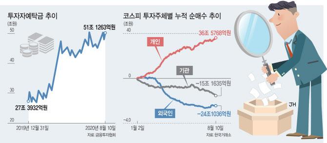 """코스피 2400선 훌쩍…""""당장엔 경기민감株, 멀리보면 성장株"""""""