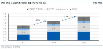 삼성SDS, 대외 매출·고부가가치 사업 비중 증가…'매수'-유안타
