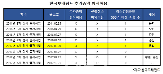 모태펀드 부실출자로 '화이인베스트만 특혜' 논란