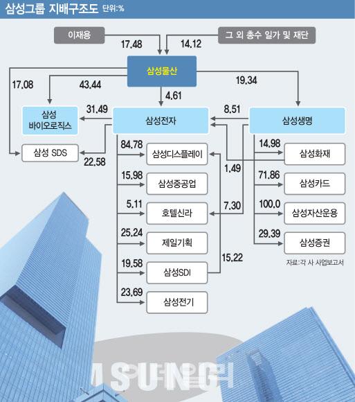23조원 삼성전자株 '매물폭탄' 나오나
