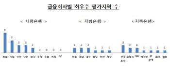 농협銀·기업銀, 비수도권 금융지원·인프라 구축 '최우수'
