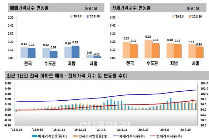 7·10 약발?…서울 아파트 매매·전세가 상승폭 줄었다