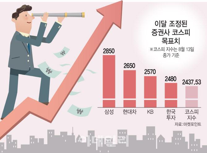 """""""증시 생각보다 강하네""""…코스피 꽁무니 쫓는 증권사"""